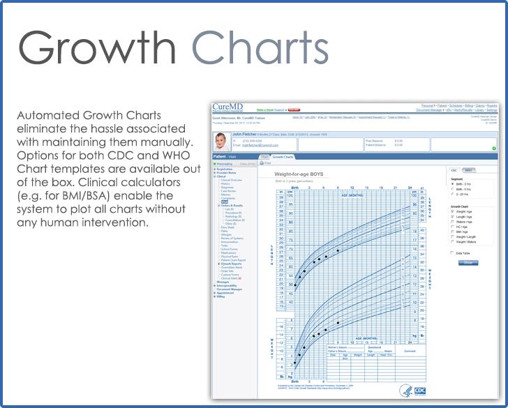CureMD Growth Charts