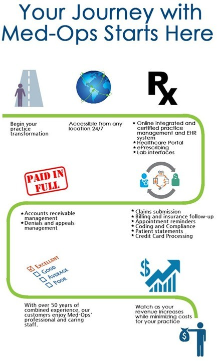 Med-Ops Revenue Cycle Management