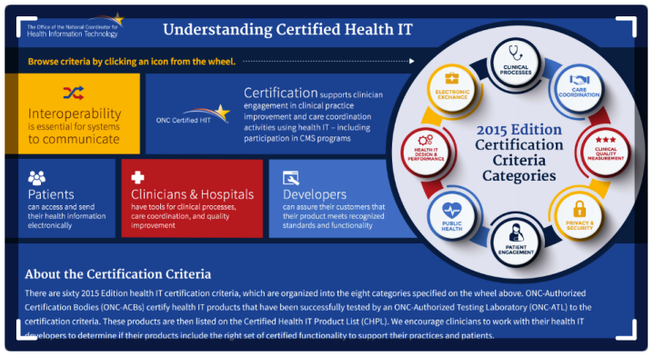 EHR Software that is Certified Health IT Criteria compliant